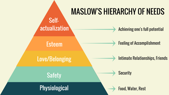 why am I alive: maslows hierarchy of fulfillment