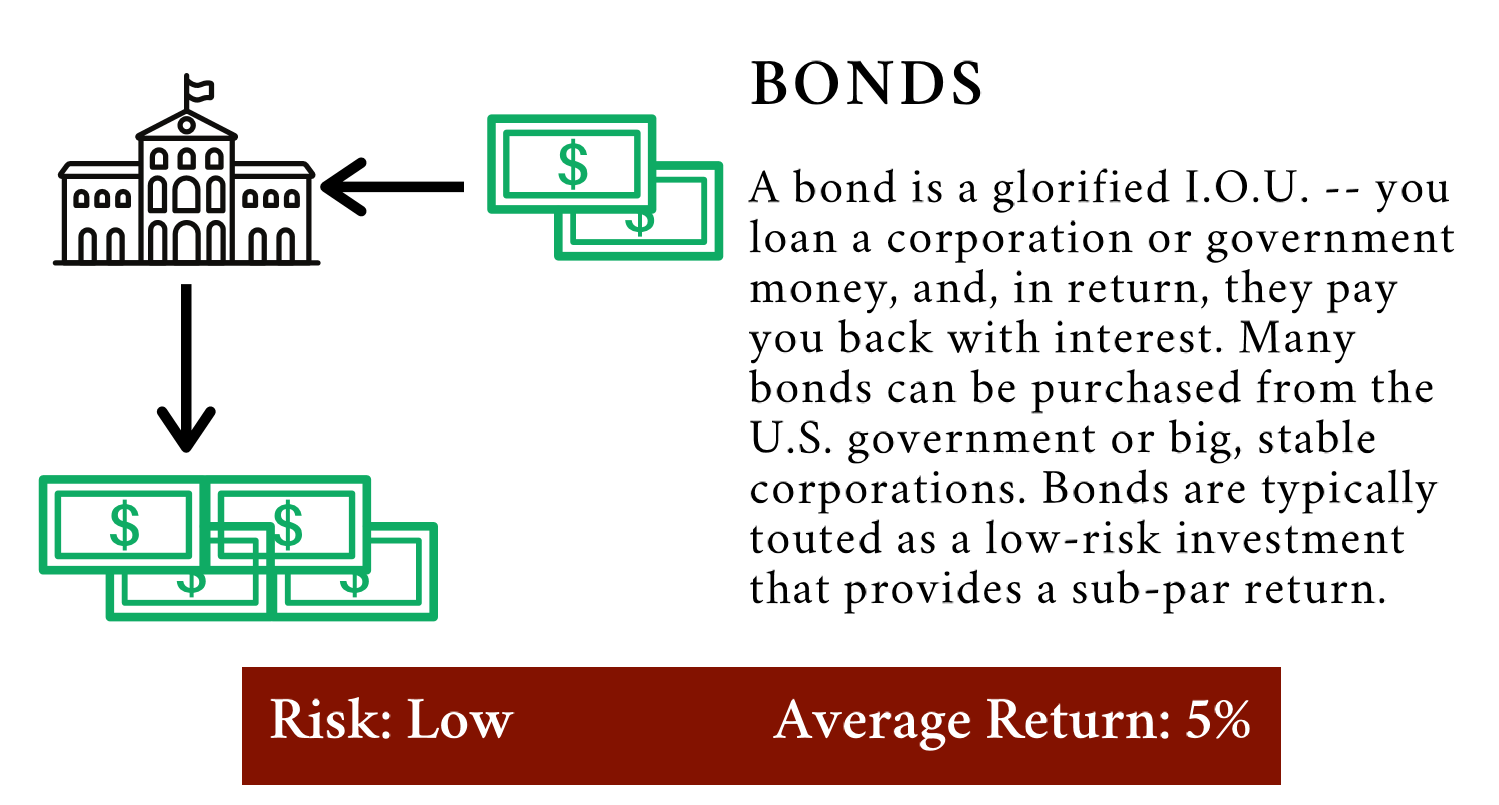 What are bonds? | Get Your Gusto Back