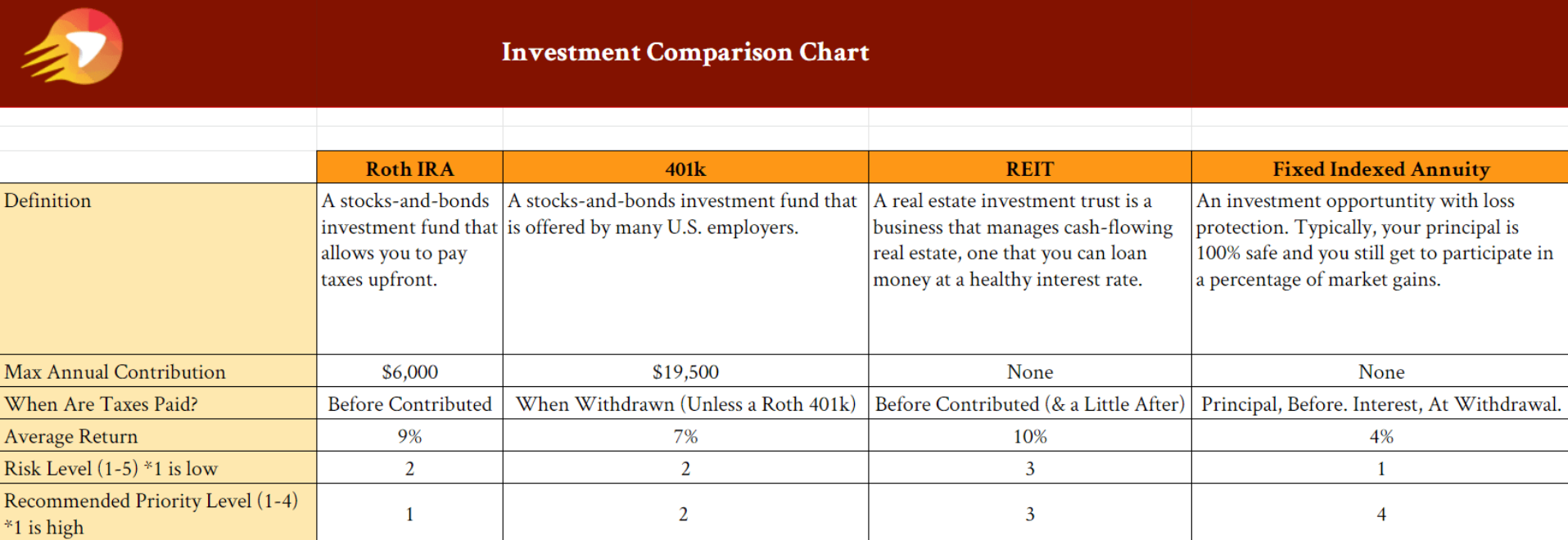 Investment Comparisons Chart | Get Your Gusto Back