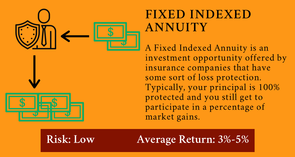 What is a Fixed Indexed Annuity? | Get Your Gusto Back