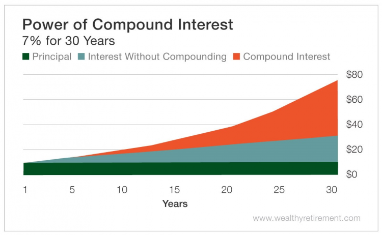 Compound Interest | Get Your Gusto Back