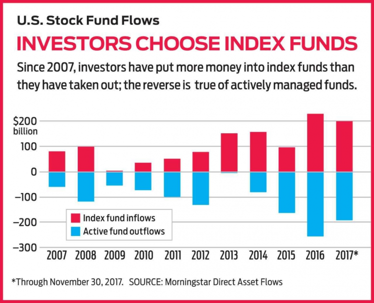Index Funds Chart | Get Your Gusto Back