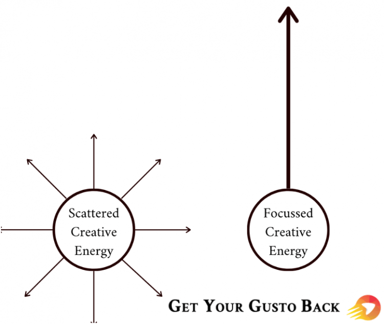 Creative Energy Graphic | Get Your Gusto Back