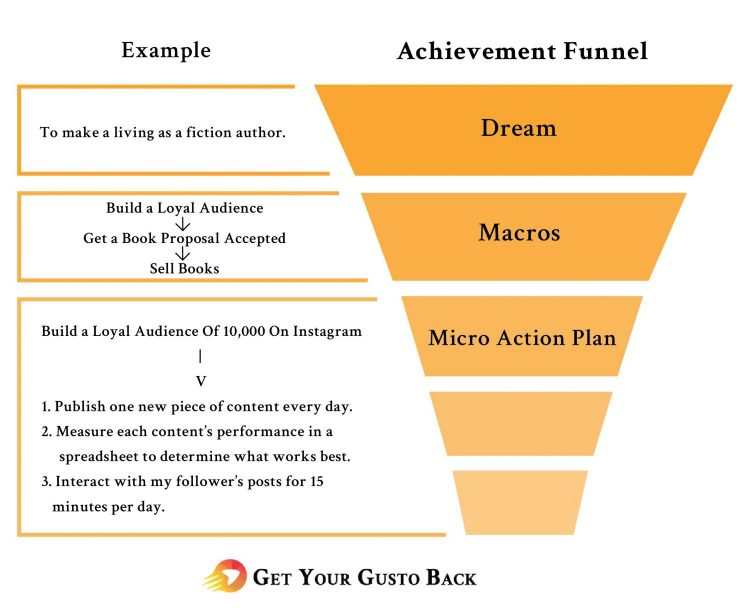 Achievement Funnel | Get Your Gusto Back