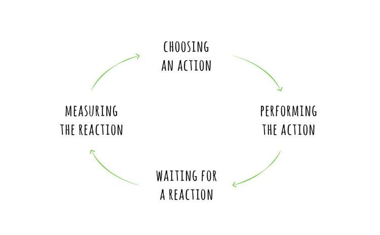 Feedback Loop For Creativity